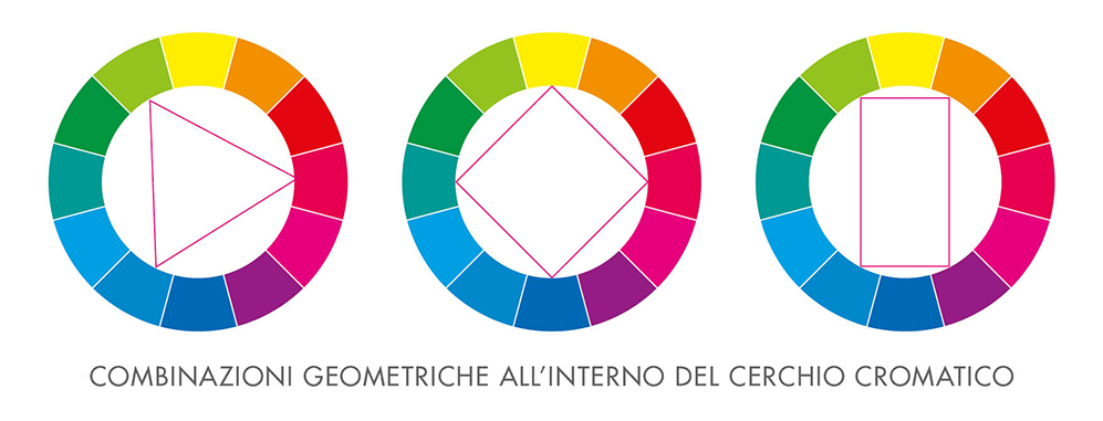 Combinazioni geometriche all'interno del cerchio cromatico