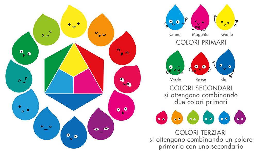Cerchio cromatico, colori primari, secondari e terziari
