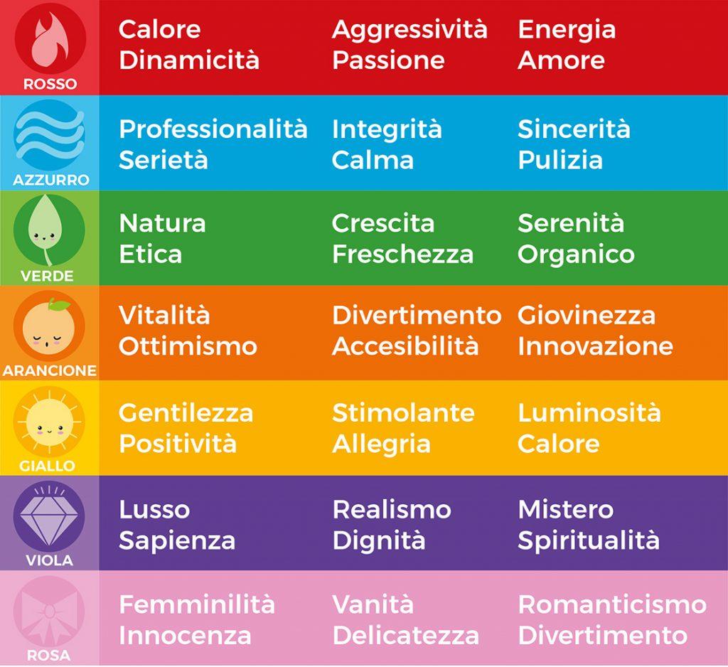 Infografica psicologia colore