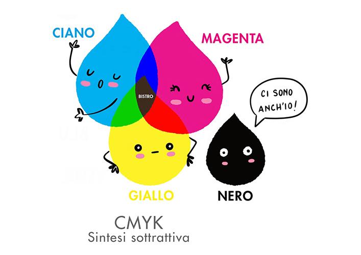 CMYK-Sintesi-sottrattiva